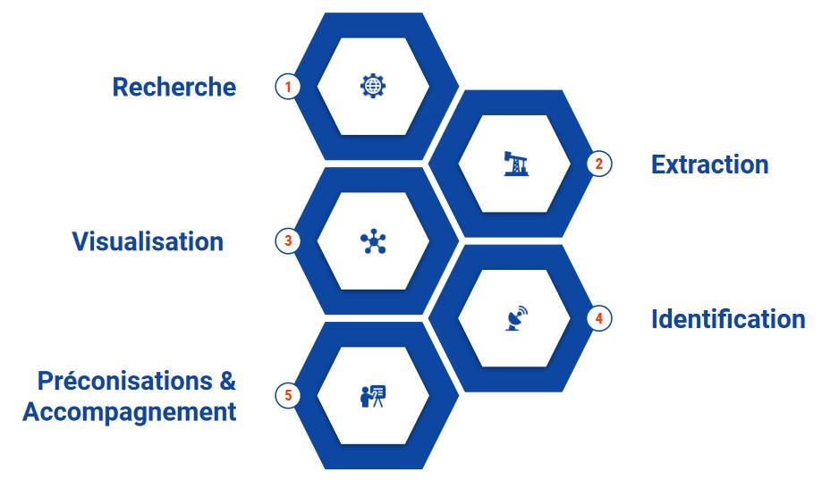 schémas Méthodologie - Services - SEO
