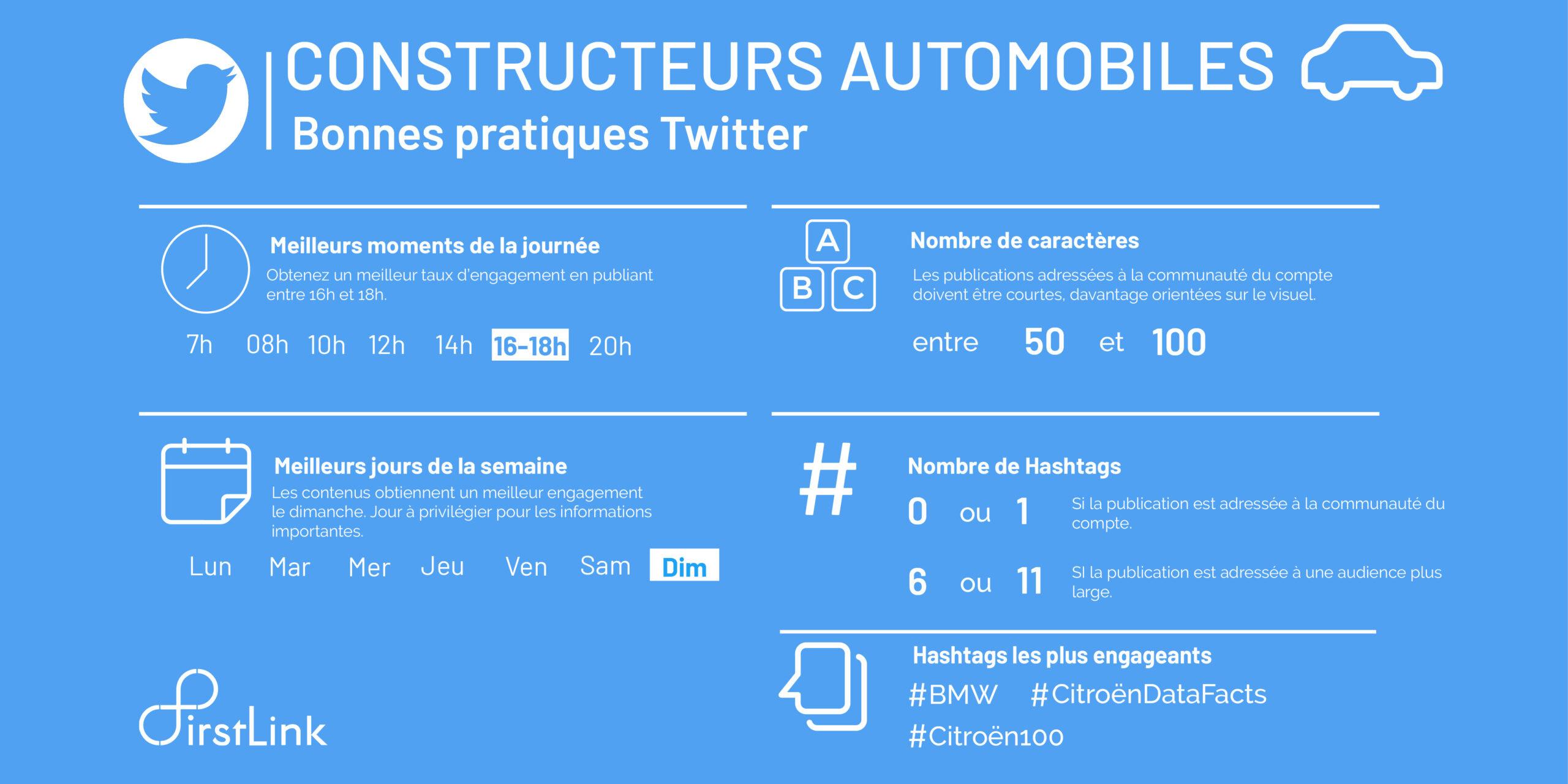 Infographie Twitter sur les constructeurs automobiles