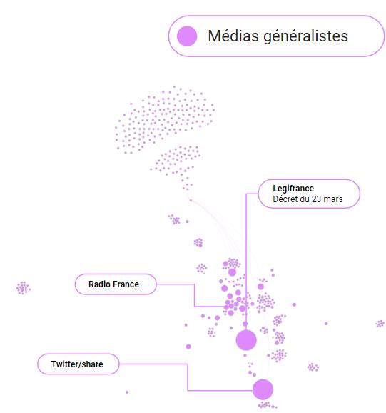 Cartographie relations entre influenceurs sur le covid-19 : médias généralistes
