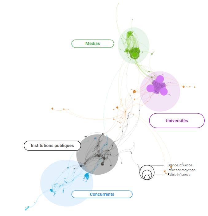 Cartographie extraction corpus d'acteurs SEO