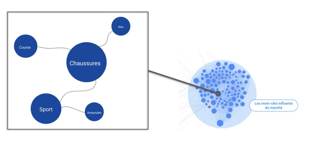 Cartographie de discours des mots influents pour SEO