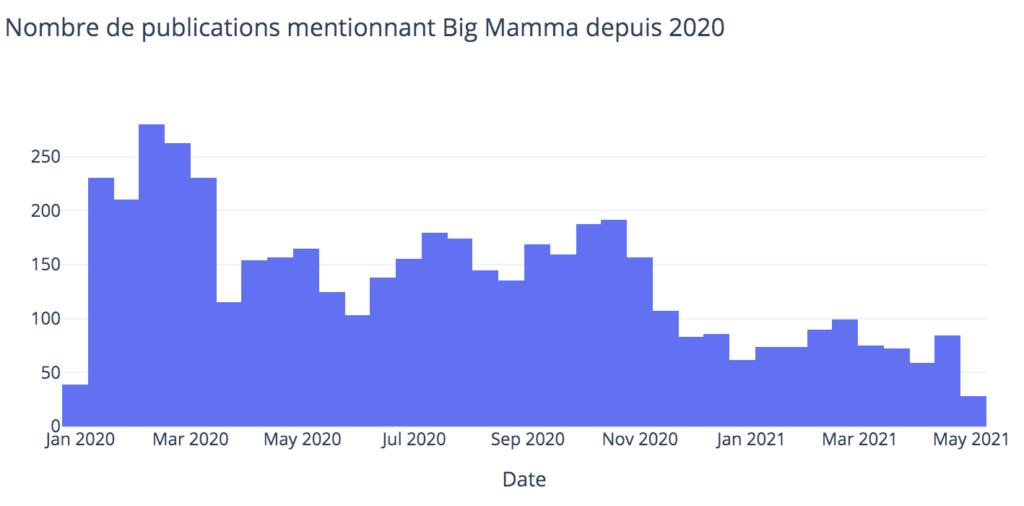 graphique_mention_BigMamma