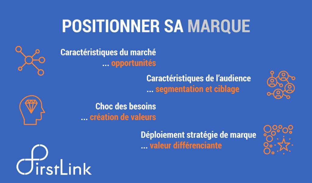 Infographie positionnement de marque selon First Link : marché, audience, besoins et création de valeur