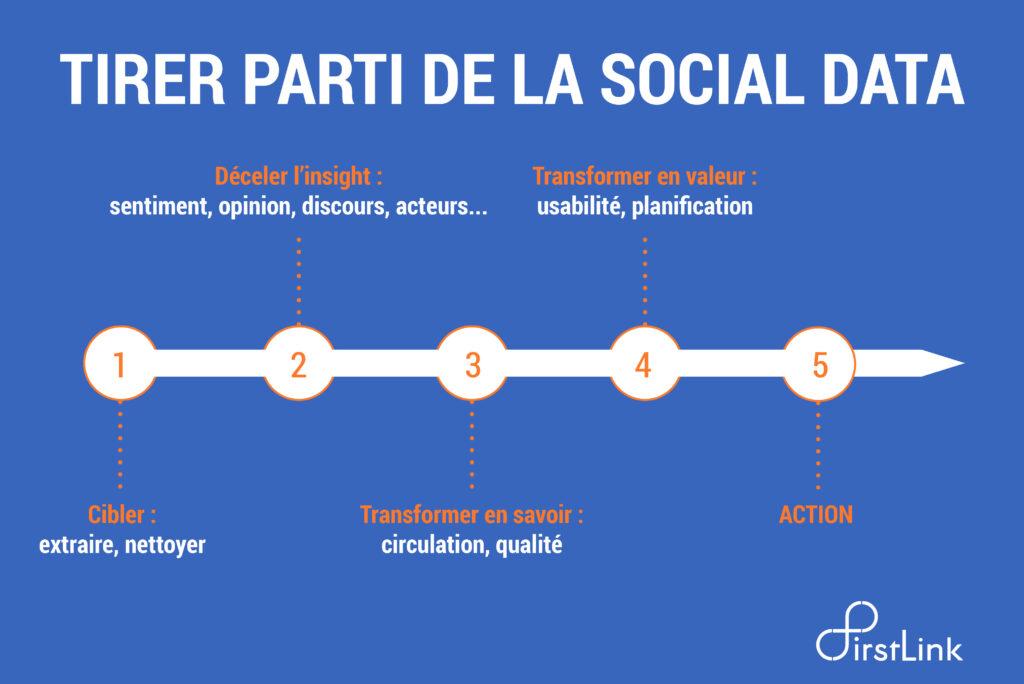 Infographie social Data et social listening : tirer parti de la social Data