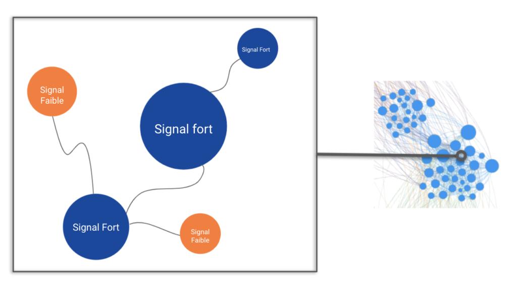 Schémas qui reprend la méthodologie First Lknk de détection d'un signal faible